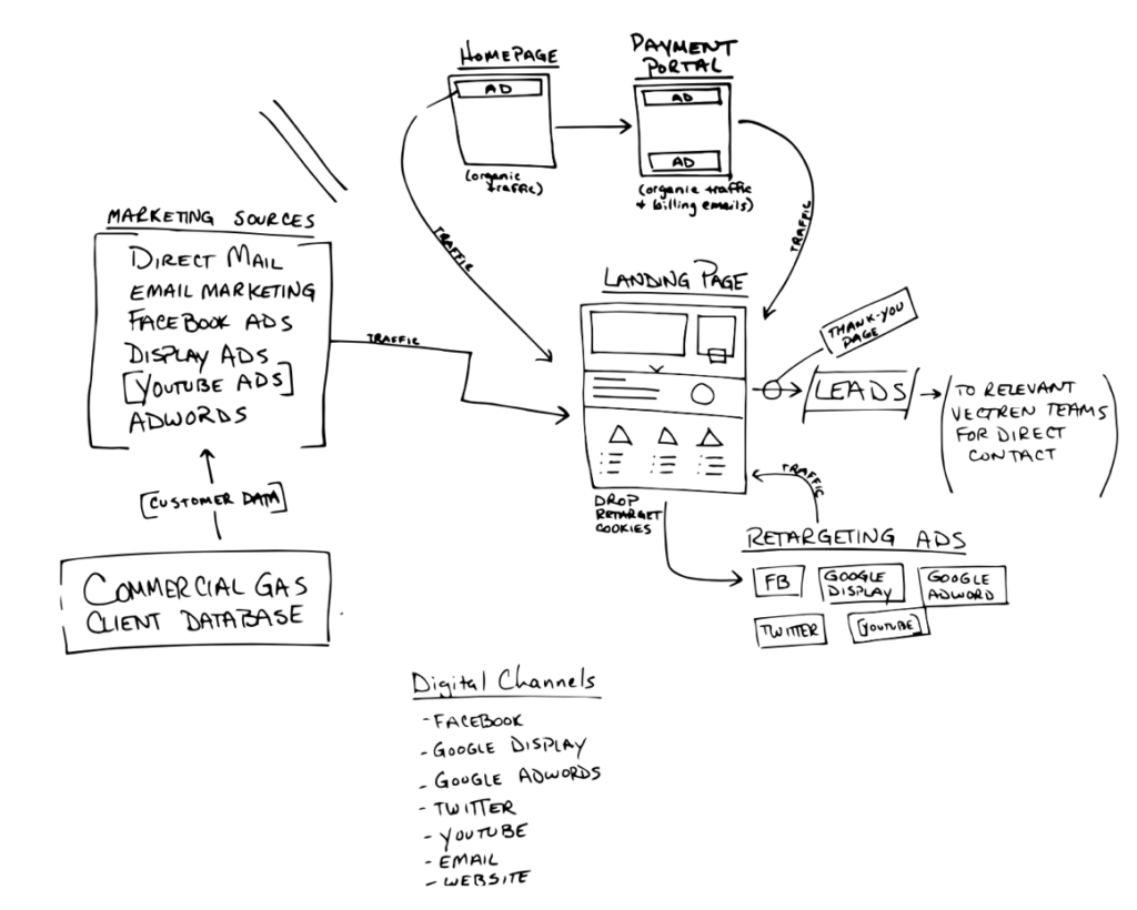 Vectren Case Study Campaign Strategy Map